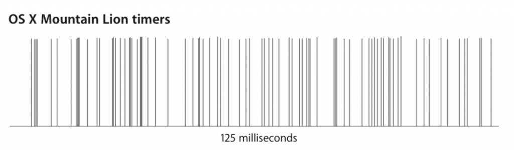 std::chrono vs timer coalescing in macOS | Catnap Games